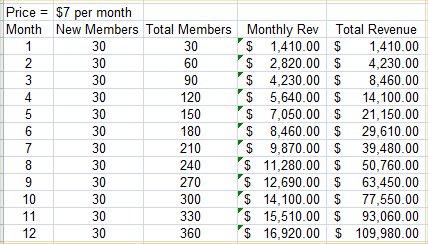membership-model-47-per-month