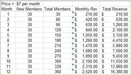 membership-model-7-per-month